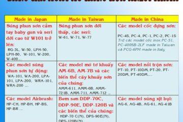 Anest Iwata Việt Nam nhập khẩu hàng về Việt Nam có xuất xứ thế nào?